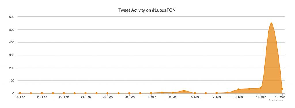 Actividad de Twitter de #LupusTGN