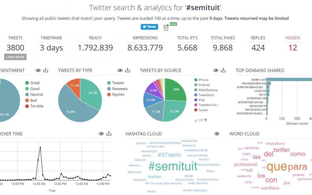 #SEMITuit: el poder de un tuit